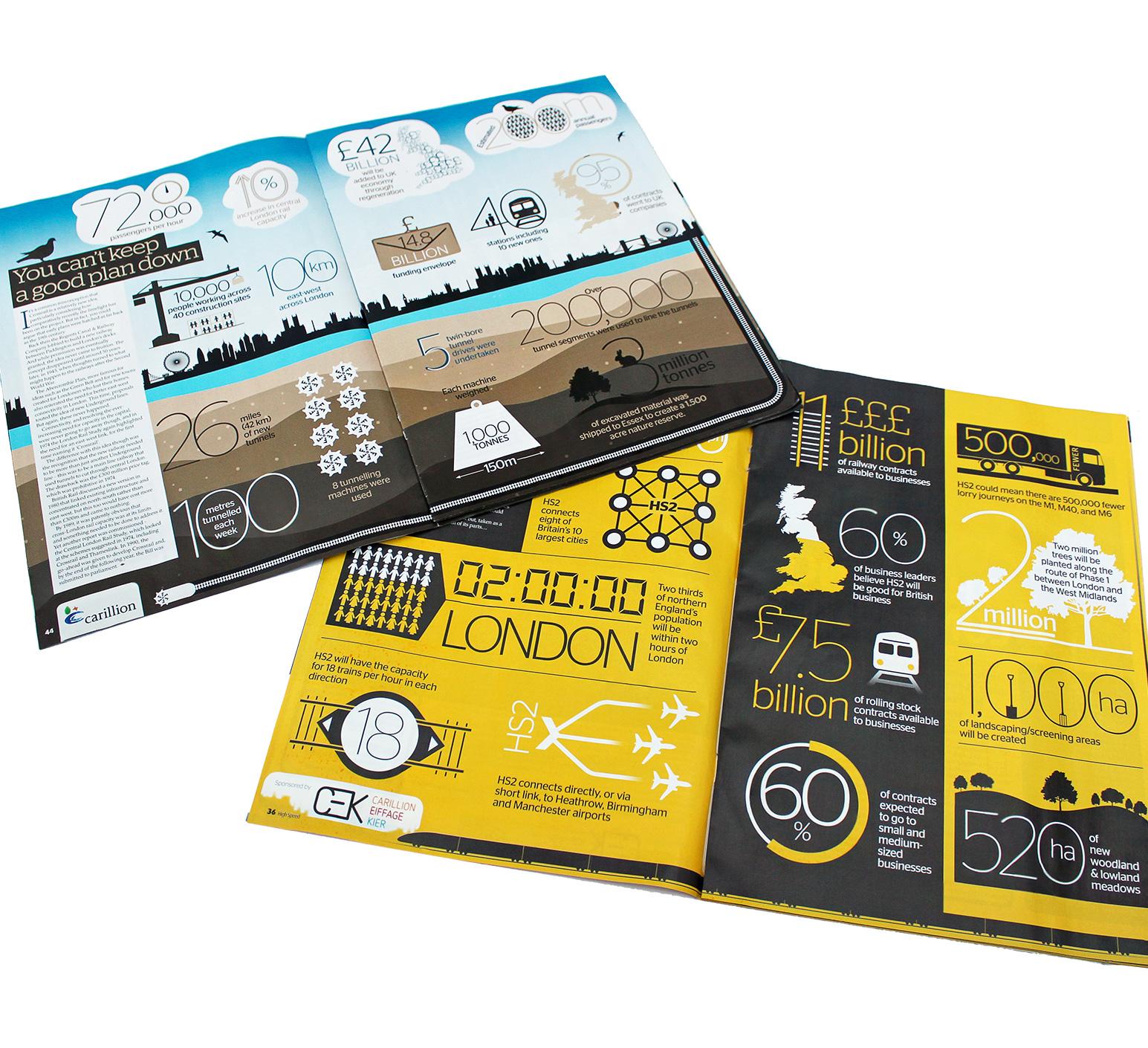 infographic, print, magazine, RAIL, graphic design, sparx creative